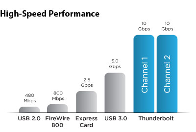 high-speed-performance-chart.jpg